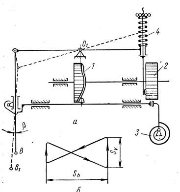 Схема механизма (а) и