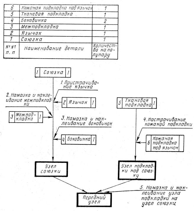 Рис. XII.4. Схема сборки и