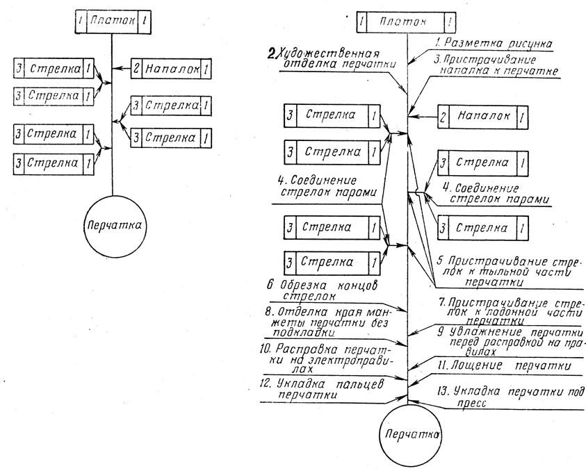 Развернутая схема сборки