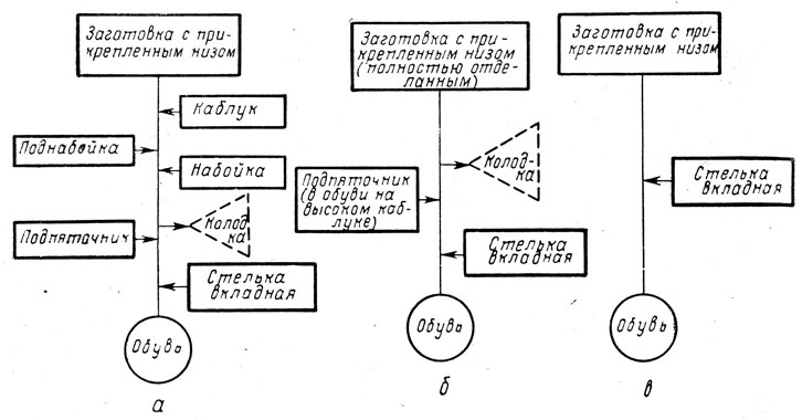Схемы соединения деталей при