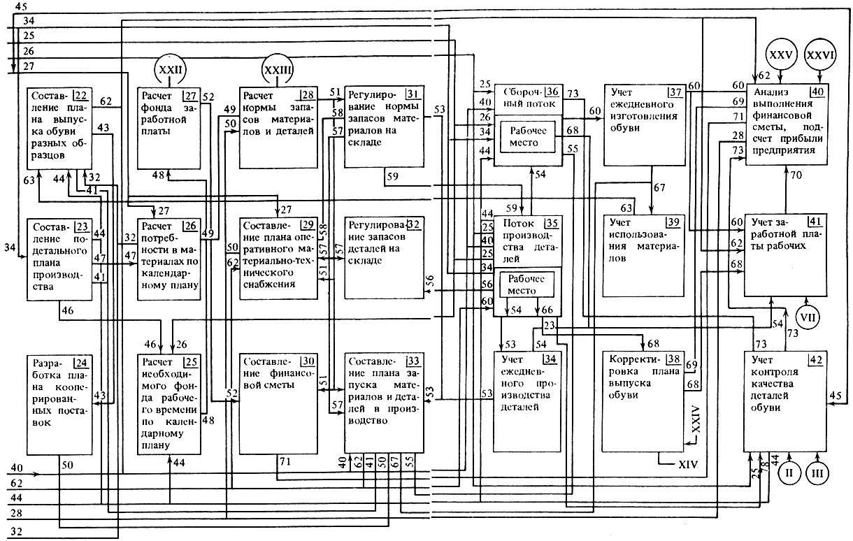 схема производства процесса обуви